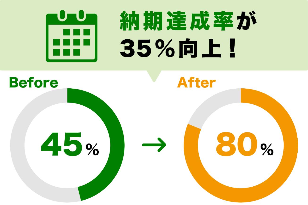 納期達成率が35%向上!Before:45%→After:80%