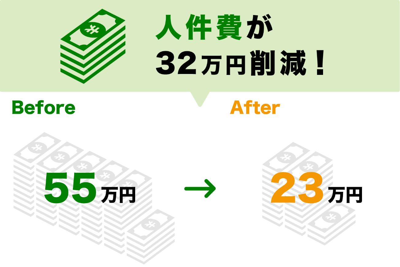 人件費が32万円削減!Before:55万円 →After:23万円