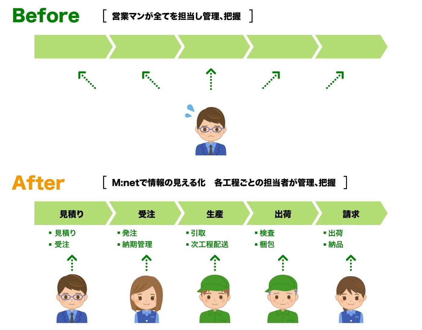 Before:営業マンが全てを担当し管理、把握 / After:Mnetで情報の見える化 各工程ごとの担当者が管理、把握